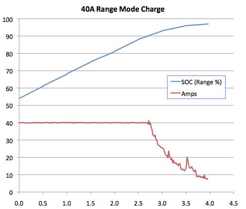 Tesla_40A_Range_Charge.png