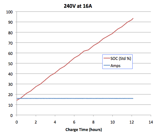 Tesla Roadster Charging Rates and Efficiency - Tom Saxton's Blog