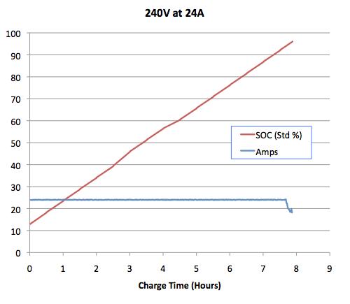 Tesla_Charging_240V_24A.png
