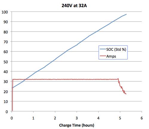 Tesla_Charging_240V_32A.png