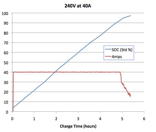 Tesla_Charging_240V_40A.png