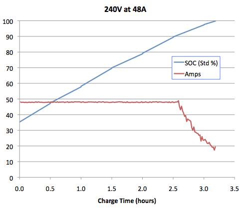 Tesla_Charging_240V_48A.png