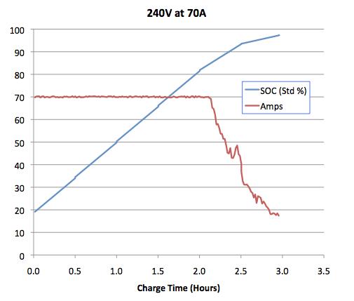 Tesla_Charging_240V_70A.png