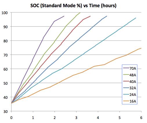 Tesla_SOC_v_Time.png