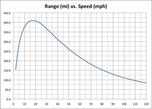 tesla-range-vs-speed.png