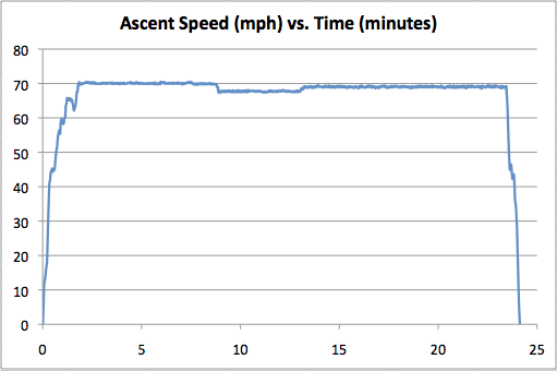 snoq-70-ascent.png