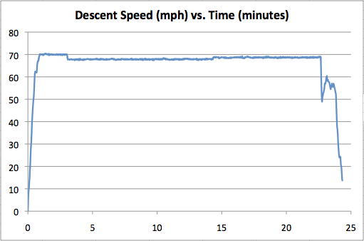 snoq-70-descent.png